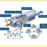 Diesel Particulate Filter Cleaning From